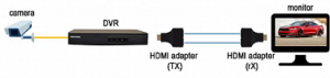 Passive HDMI انتقال دوسیمه RX و TX