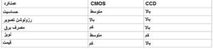 جدول مقایسه حسگر تصویری